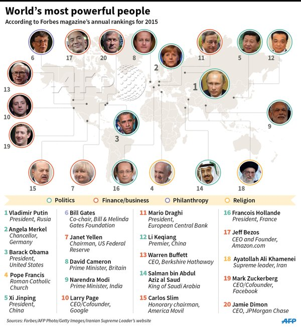 Forbes world's most powerful people
