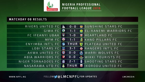 A Graphic picture of the results of the matches played today