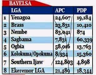 Graphic details of the election results showing Senator Duoye Diri met the Constitutional requirements haven scored highest of the valid votes cast in the LGA with APC results nullified by Supreme Court emerge.