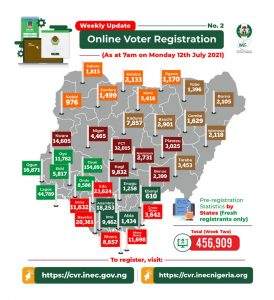 Map showing number of registrants across the states and the FCT